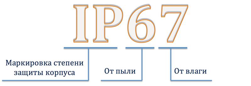 Стандарт защиты IP